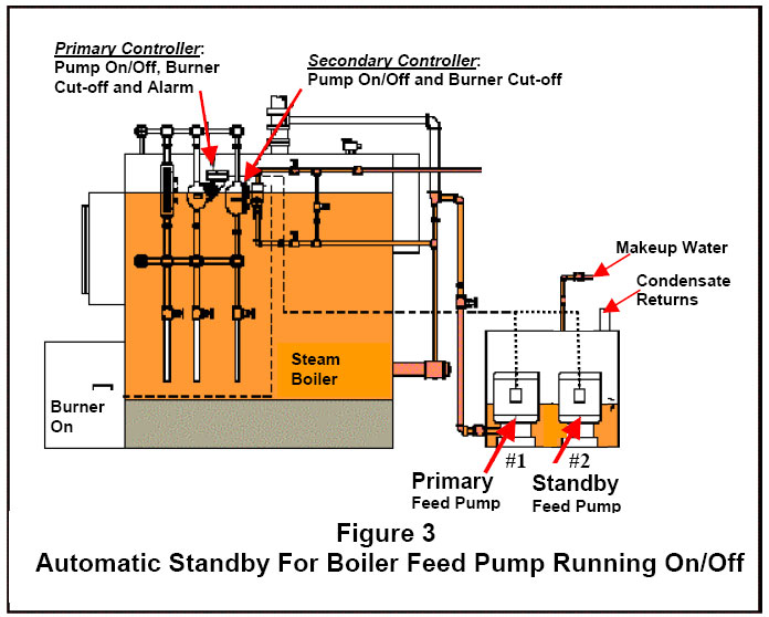 setting up automatic standby capability of a boiler feed